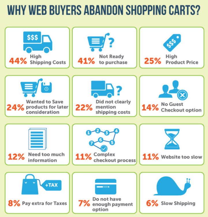 why web customers abandon carts