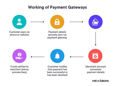 working-of-ecommerce-payment-gateway-v1 (1)