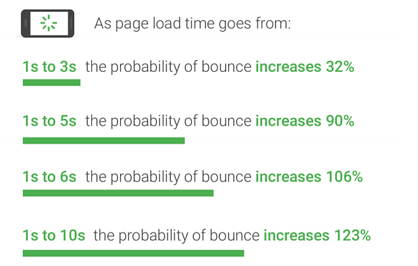 page-load-times